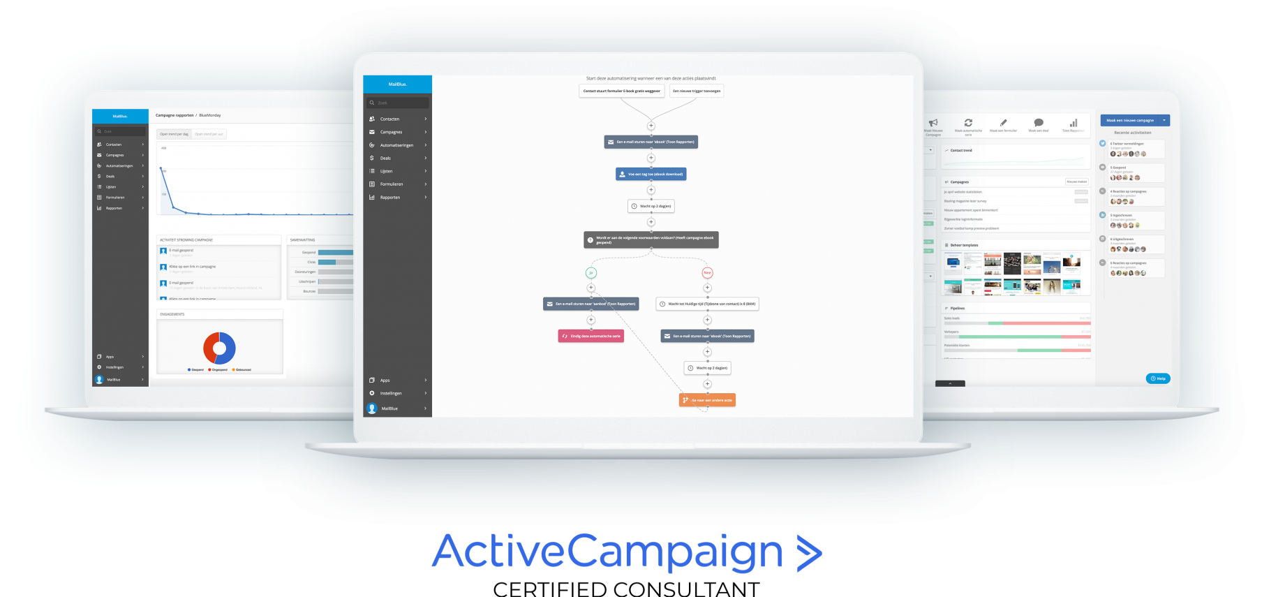 Beste email marketing software activecampagin