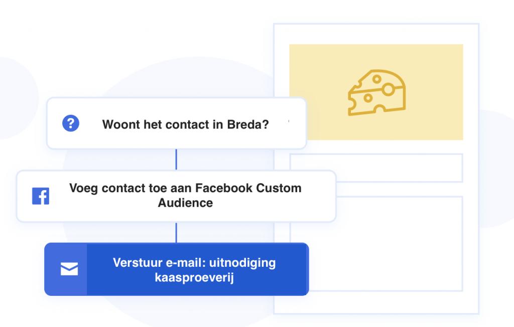 Facebook-Ads-funnel