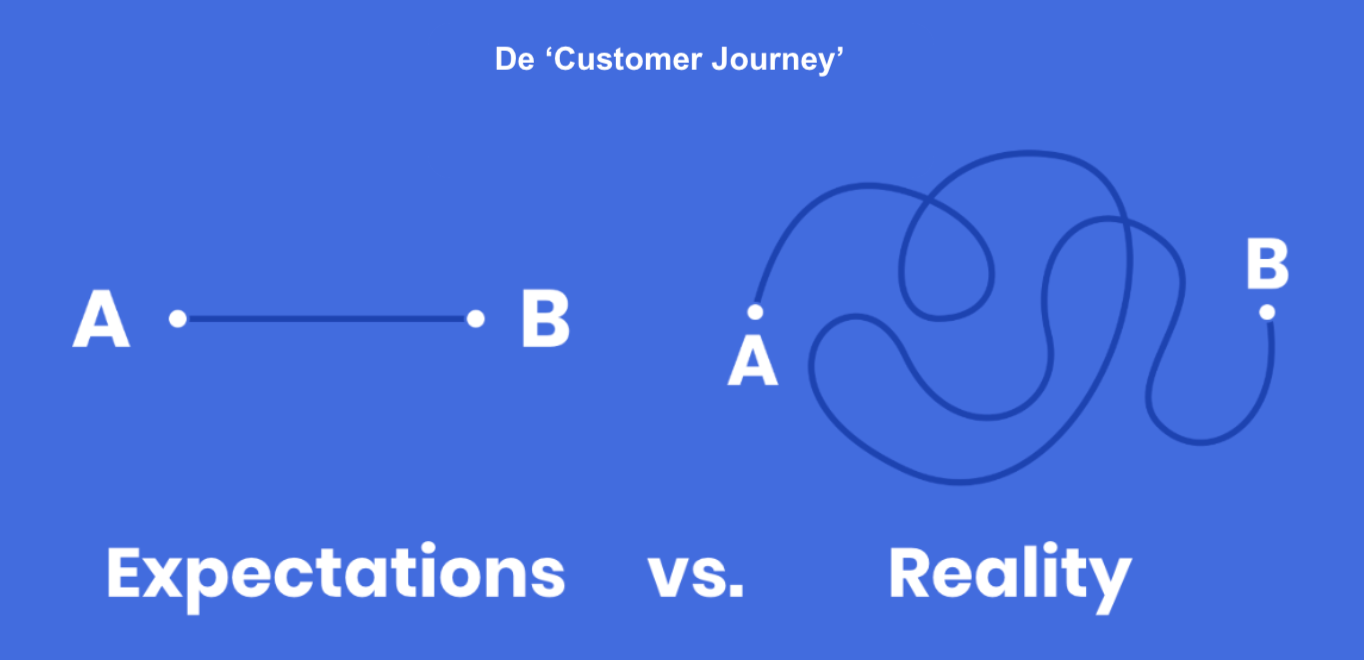 klantreis-customer-journey