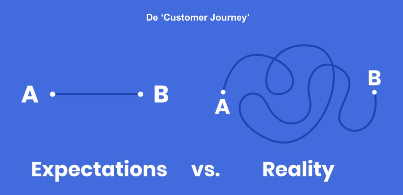 klantreis-customer-journey