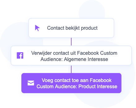 facebook-custom-audience-2-activecampaign-mailblue