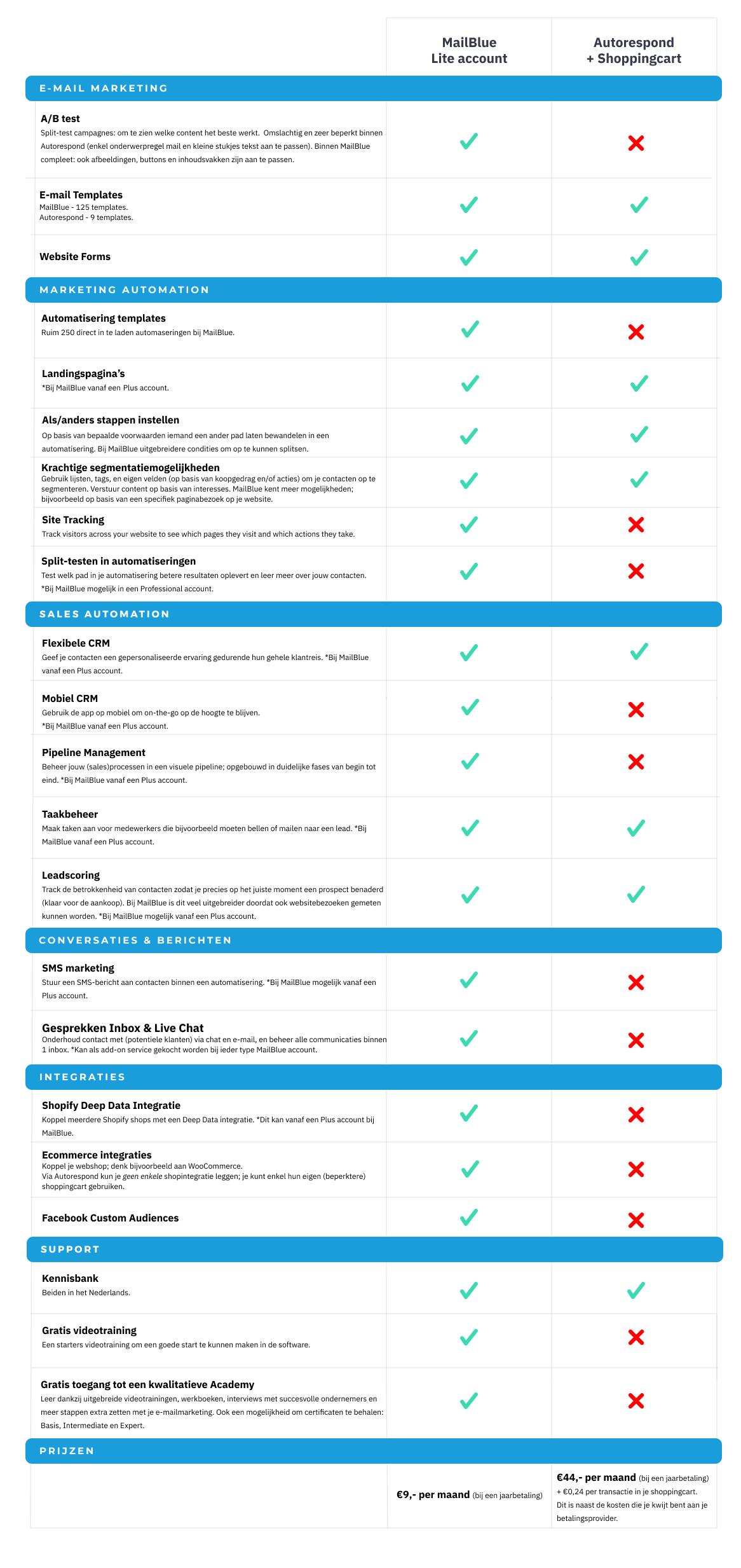 mailblue-vs-autorespond