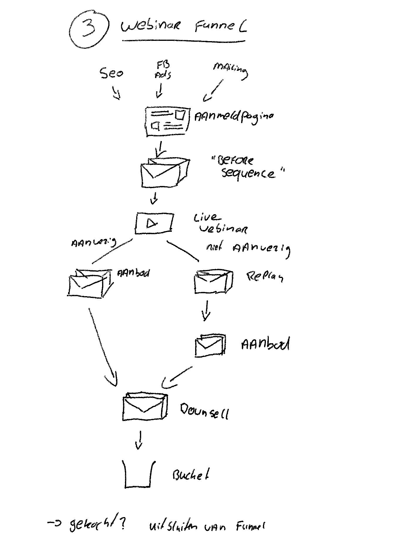 webinar-funnel-voorbeeld