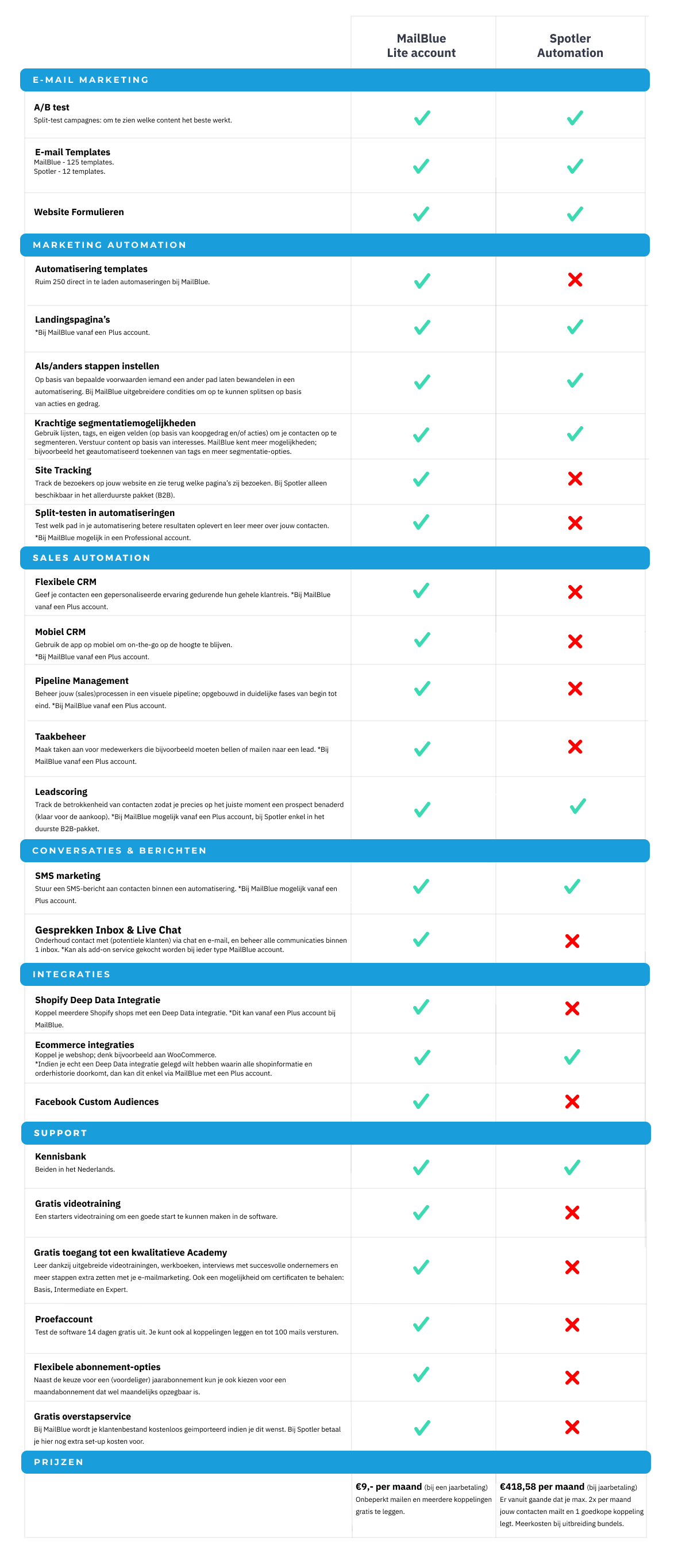 mailblue-vs-spotler