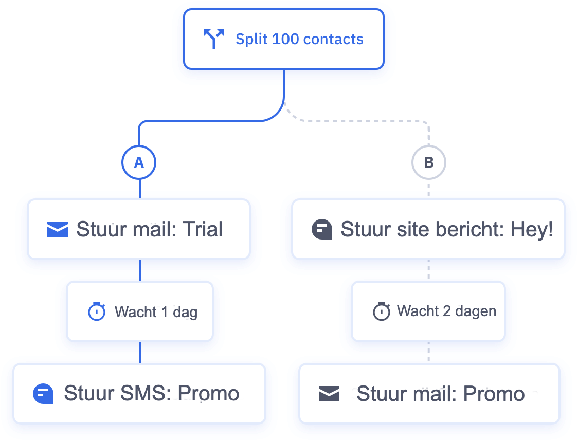Split automatisering voorbeeld