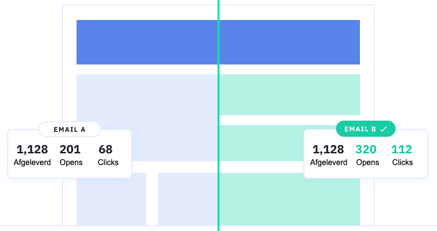 splittest e-mailmarketing