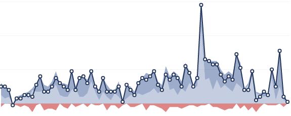 facebook statistieken vind-ik-niet-meer-leuk's